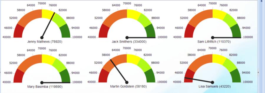 KPI d'un site internet