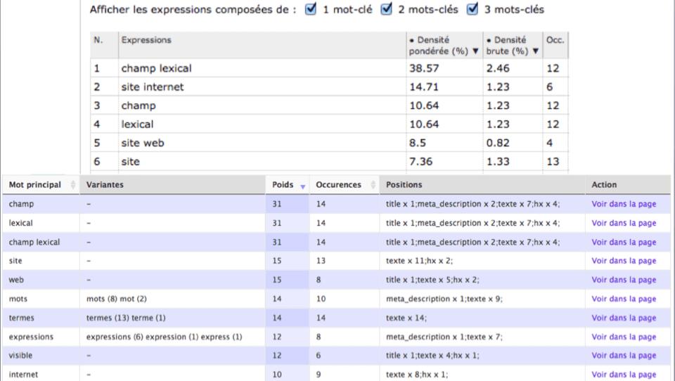 Analyse de mon site web