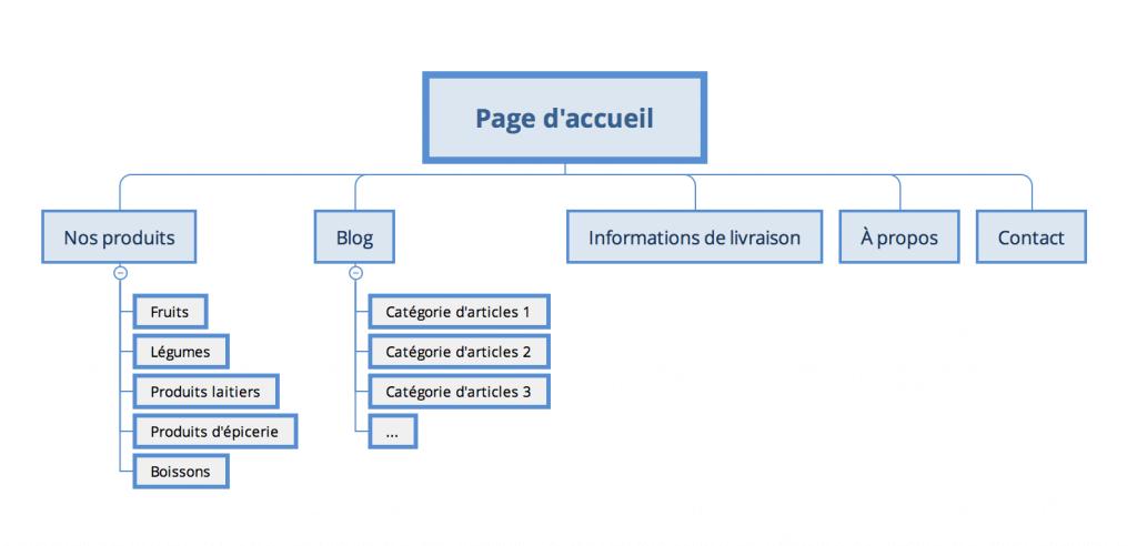tutoriel arborescence site web