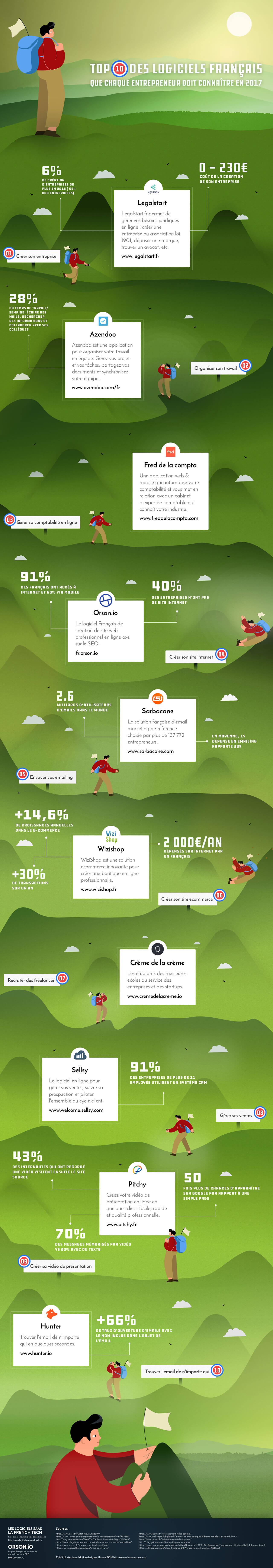 Top 10 des logiciels français pour la création d